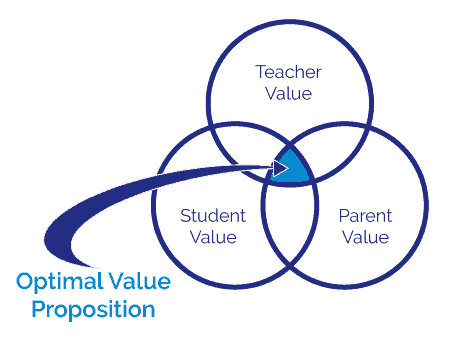 Optimal Value Proposition Educational Strategy